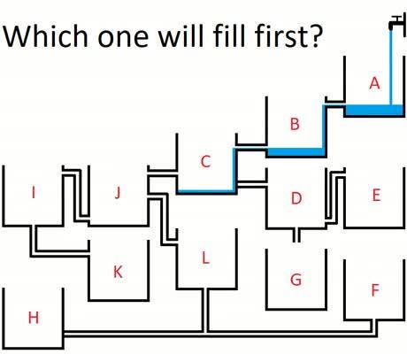 پاسخ تصویری معمای «کدام مخزن زودتر پر میشود»
